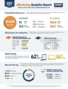 No one provides more exposure to our listings then TeamOlsewski – Coldwell Banker
